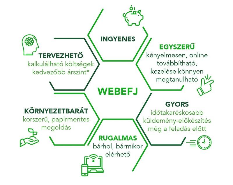 92363608cc Magyar Posta Zrt. - Webefj